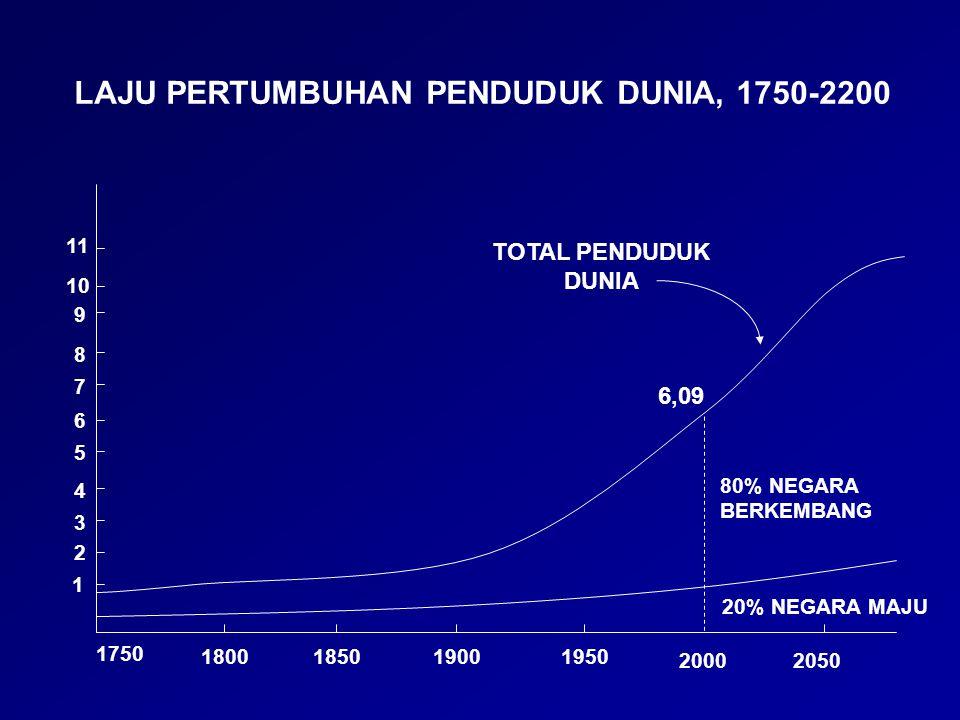 LAJU PERTUMBUHAN PENDUDUK DUNIA, 1750-2200