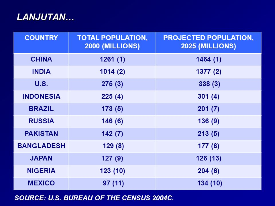 LANJUTAN… COUNTRY TOTAL POPULATION, 2000 (MILLIONS)
