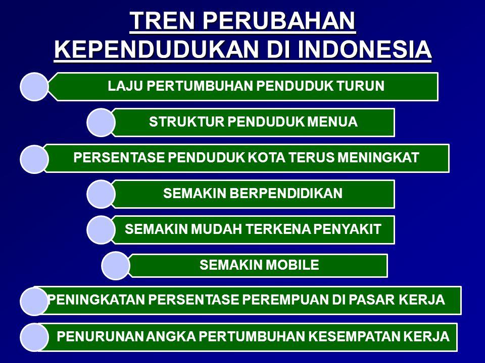 TREN PERUBAHAN KEPENDUDUKAN DI INDONESIA