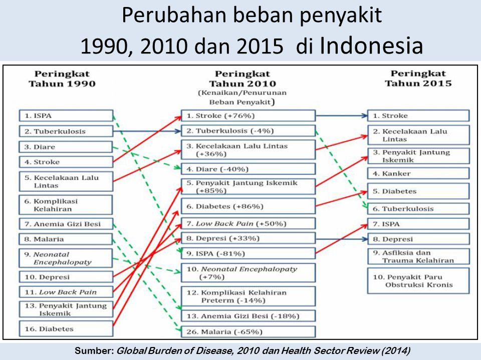 Perubahan beban penyakit 1990, 2010 dan 2015 di Indonesia