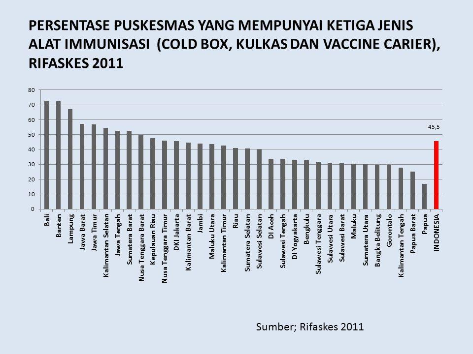 PERSENTASE PUSKESMAS YANG MEMPUNYAI KETIGA JENIS ALAT IMMUNISASI (COLD BOX, KULKAS DAN VACCINE CARIER), RIFASKES 2011