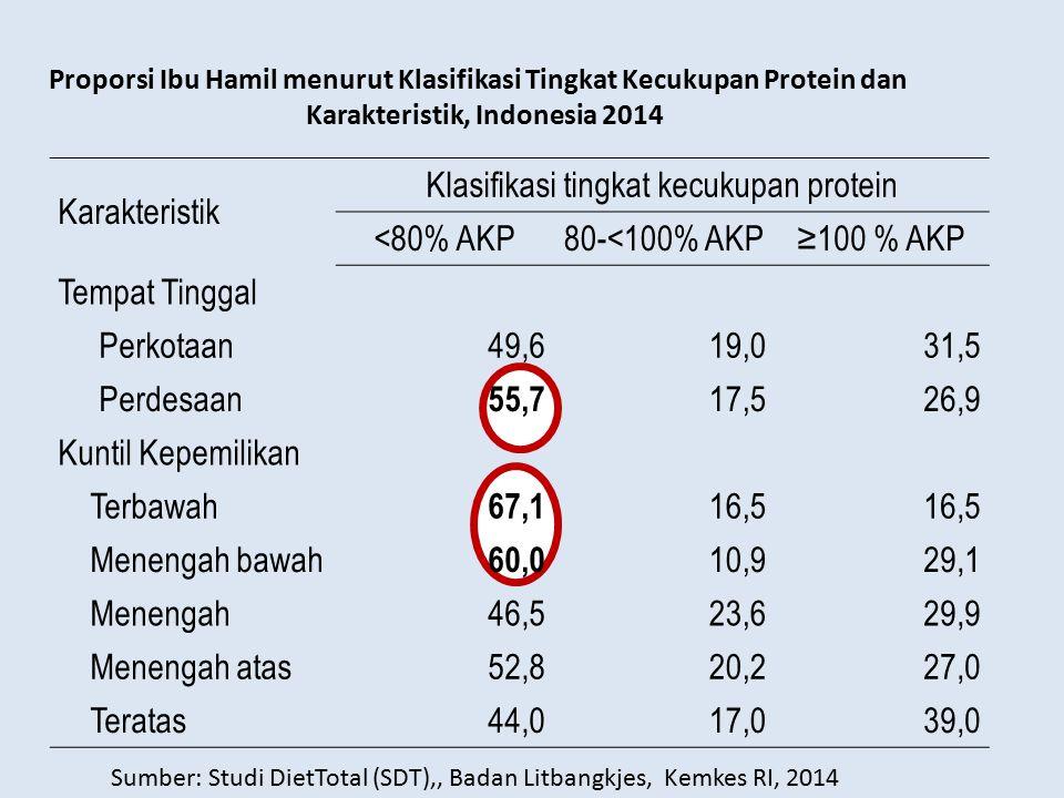 Karakteristik, Indonesia 2014