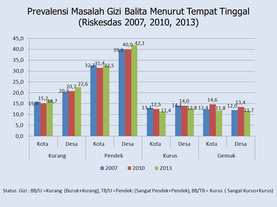 Prevalensi Masalah Gizi Balita Menurut Tempat Tinggal (Riskesdas 2007, 2010, 2013)