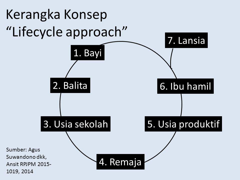 Kerangka Konsep Lifecycle approach 7. Lansia 1. Bayi 2. Balita
