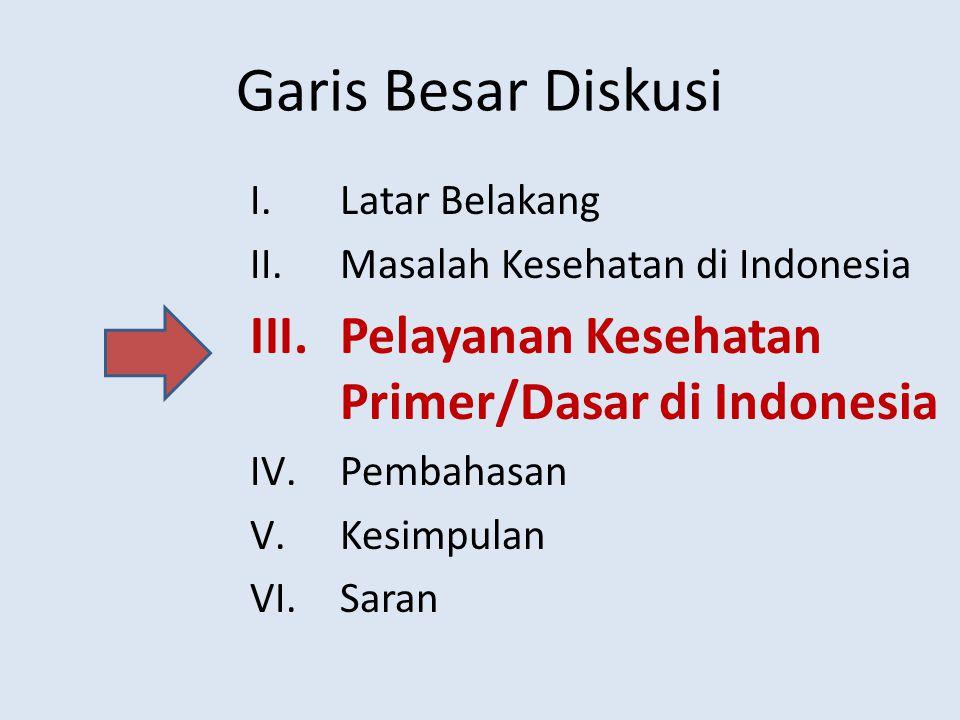 Garis Besar Diskusi Pelayanan Kesehatan Primer/Dasar di Indonesia