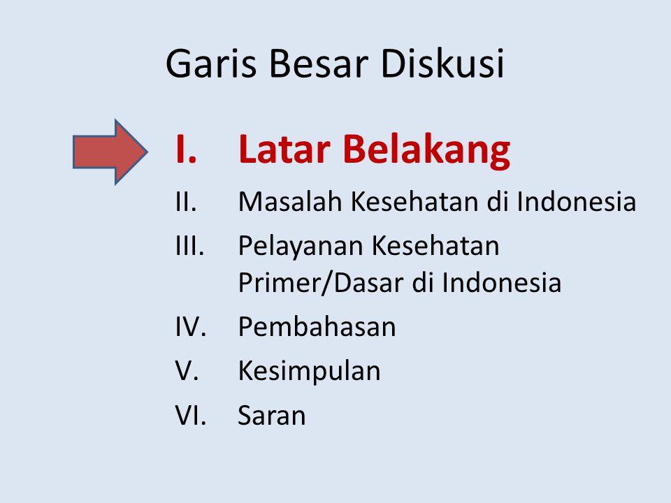Garis Besar Diskusi Latar Belakang Masalah Kesehatan di Indonesia