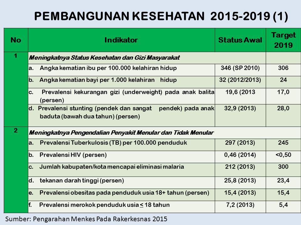 PEMBANGUNAN KESEHATAN 2015-2019 (1)