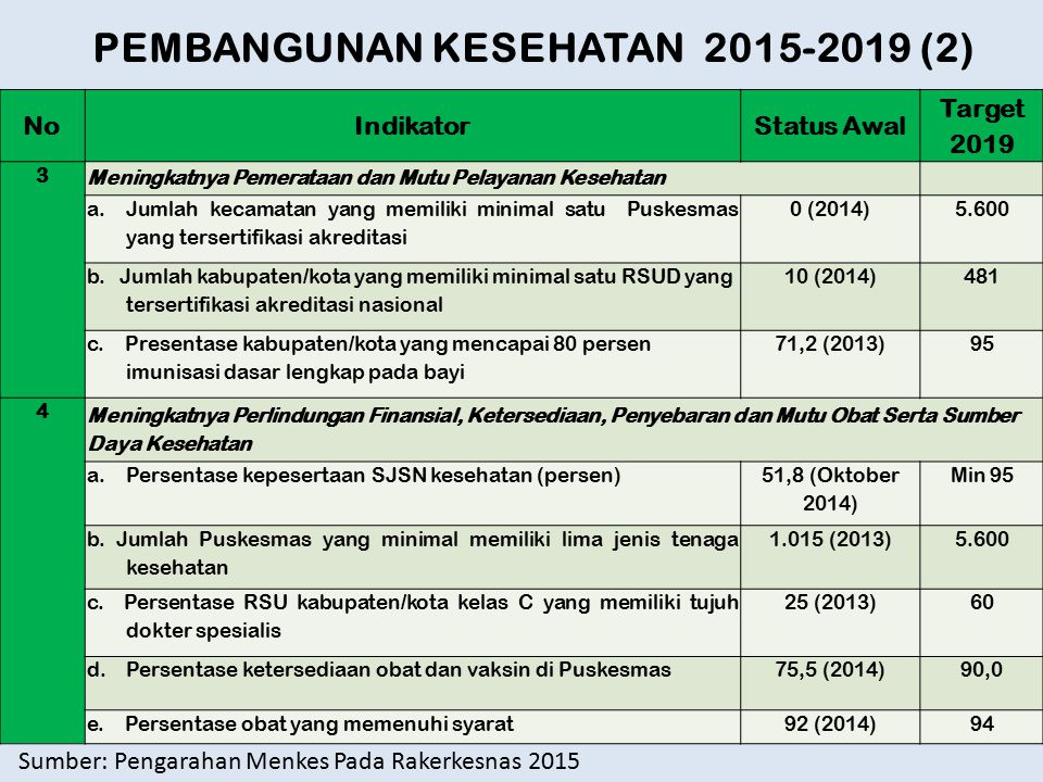 PEMBANGUNAN KESEHATAN 2015-2019 (2)