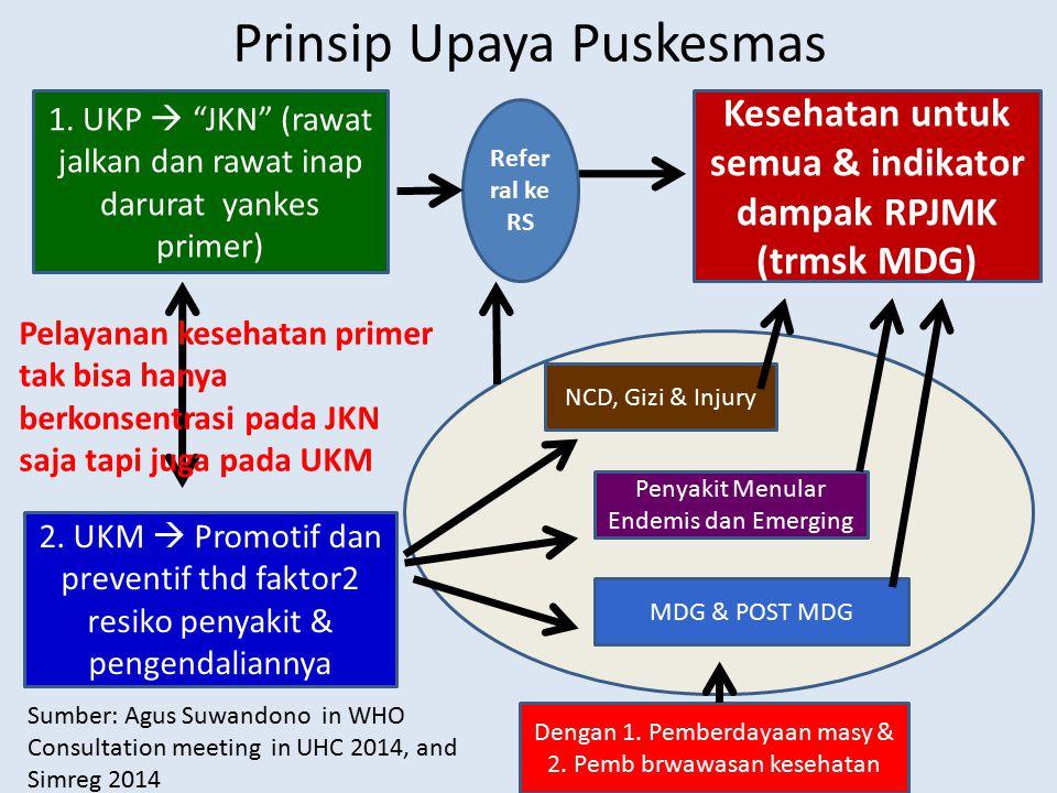 Prinsip Upaya Puskesmas