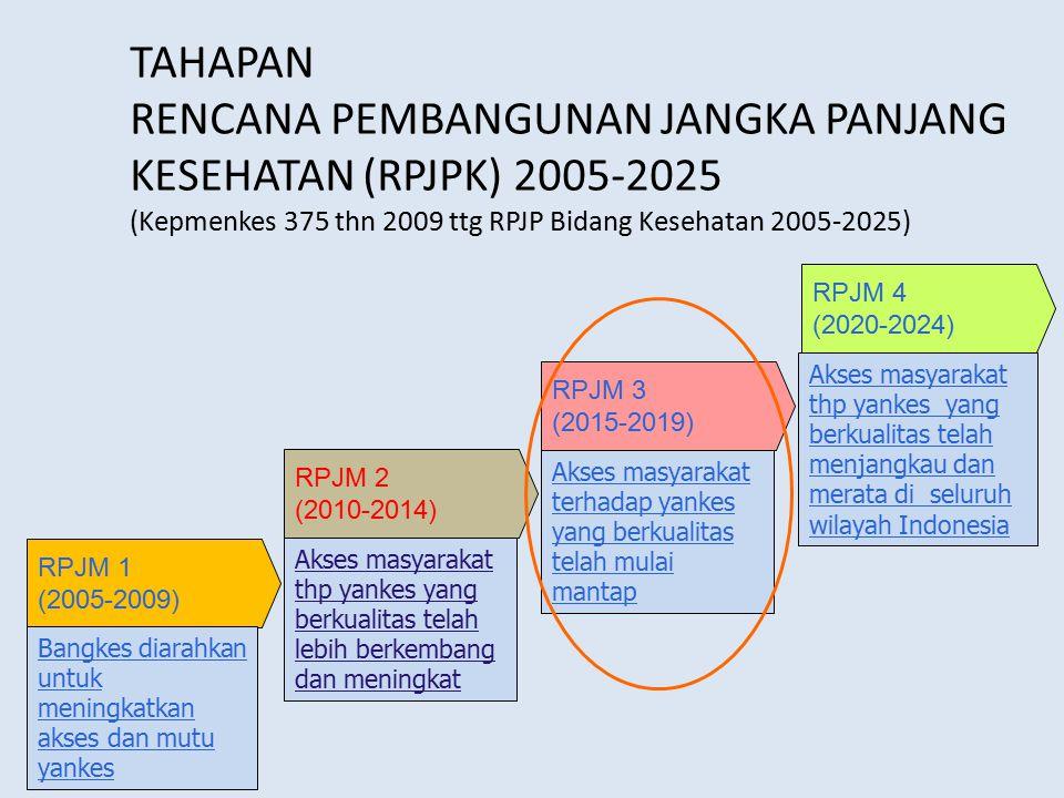 TAHAPAN RENCANA PEMBANGUNAN JANGKA PANJANG KESEHATAN (RPJPK) 2005-2025 (Kepmenkes 375 thn 2009 ttg RPJP Bidang Kesehatan 2005-2025)