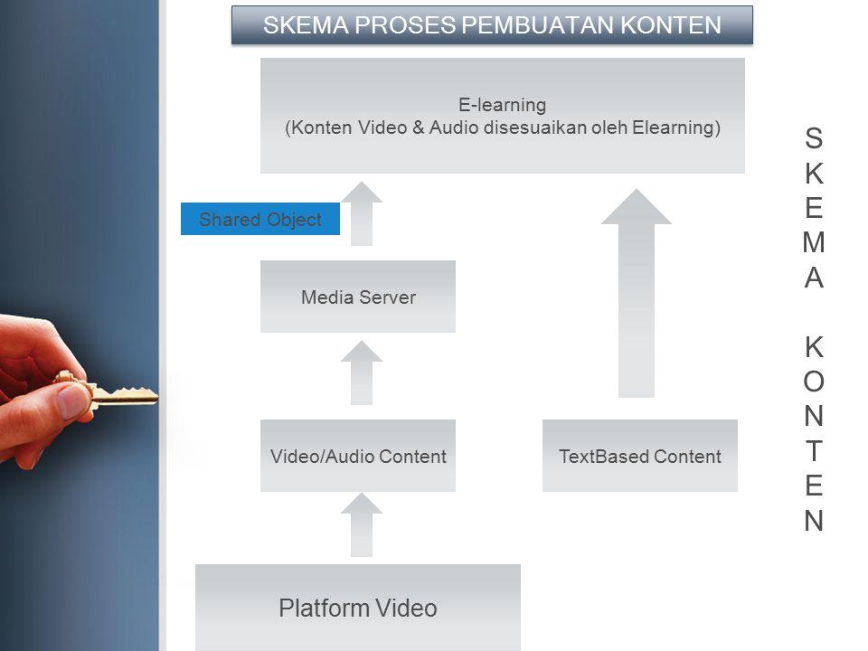 S K E M A O N T SKEMA PROSES PEMBUATAN KONTEN Platform Video