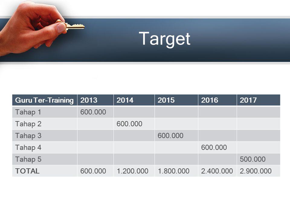 Target Guru Ter-Training 2013 2014 2015 2016 2017 Tahap 1 600.000