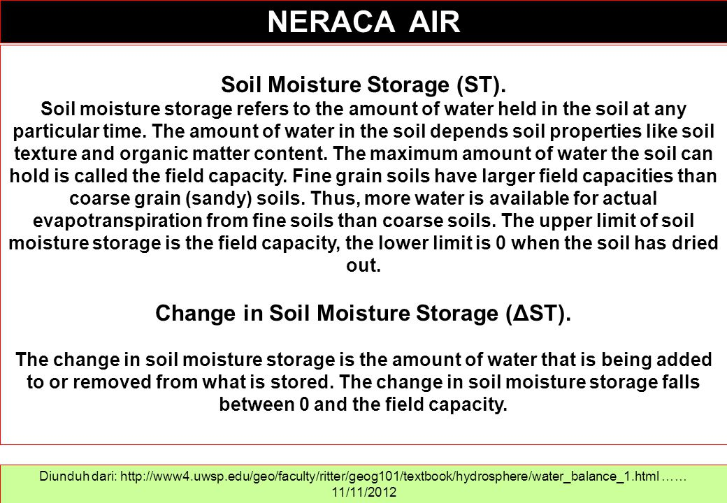 Soil Moisture Storage (ST). Change in Soil Moisture Storage (ΔST).