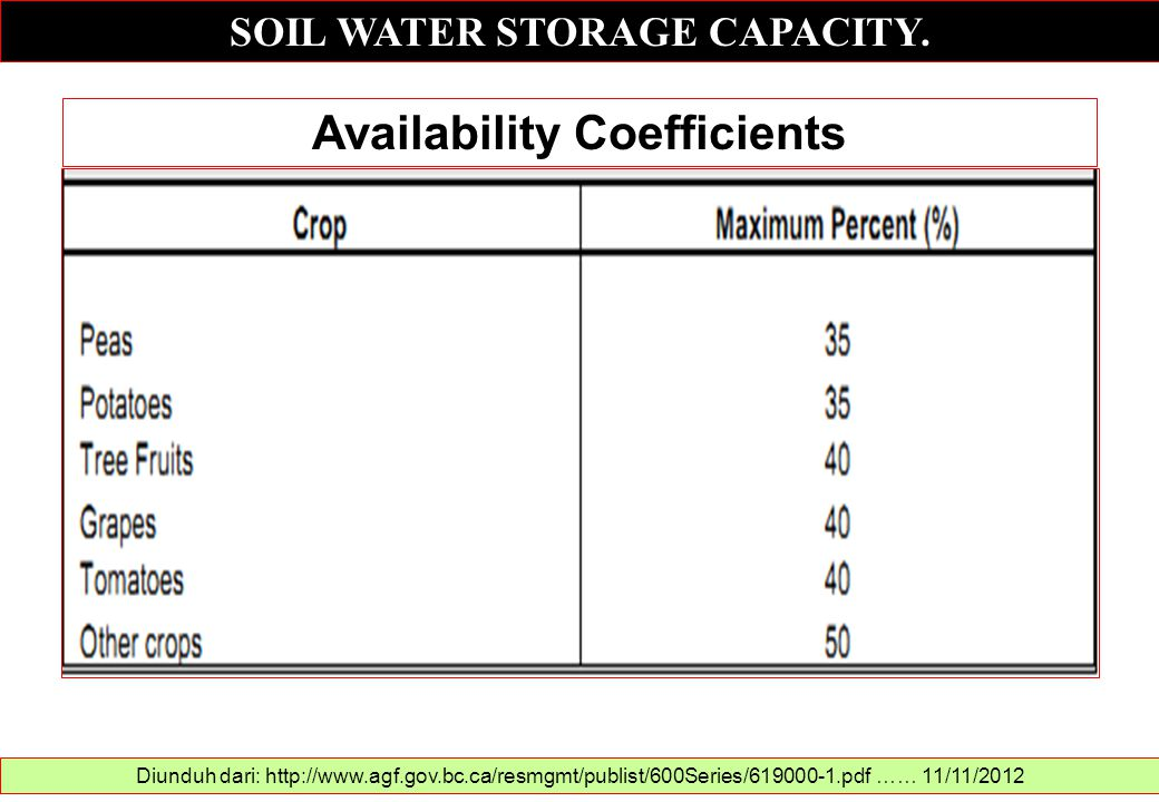 SOIL WATER STORAGE CAPACITY. Availability Coefficients