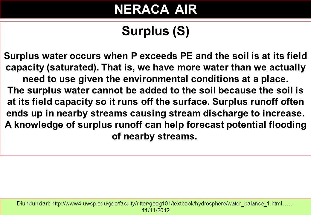 NERACA AIR Surplus (S)