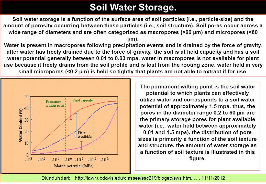 Soil Water Storage.