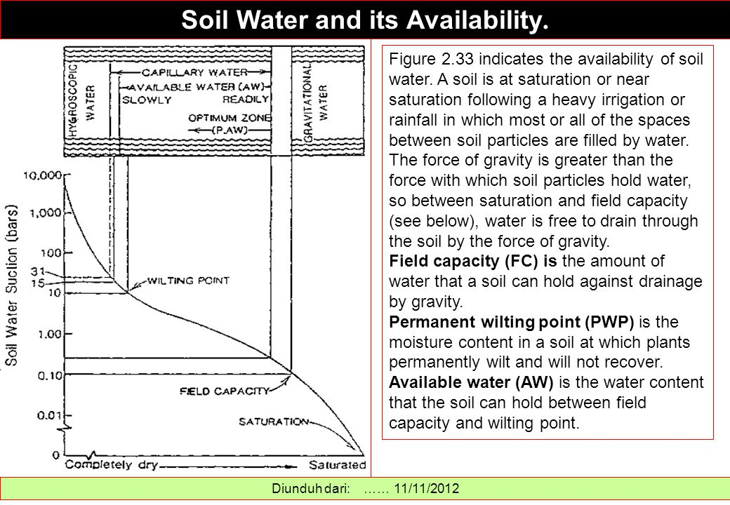 Soil Water and its Availability.