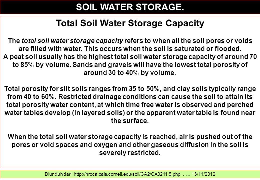 Total Soil Water Storage Capacity