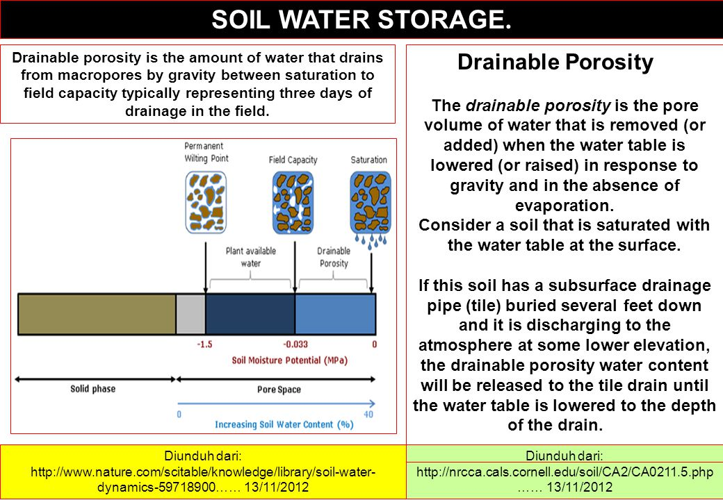 Consider a soil that is saturated with the water table at the surface.