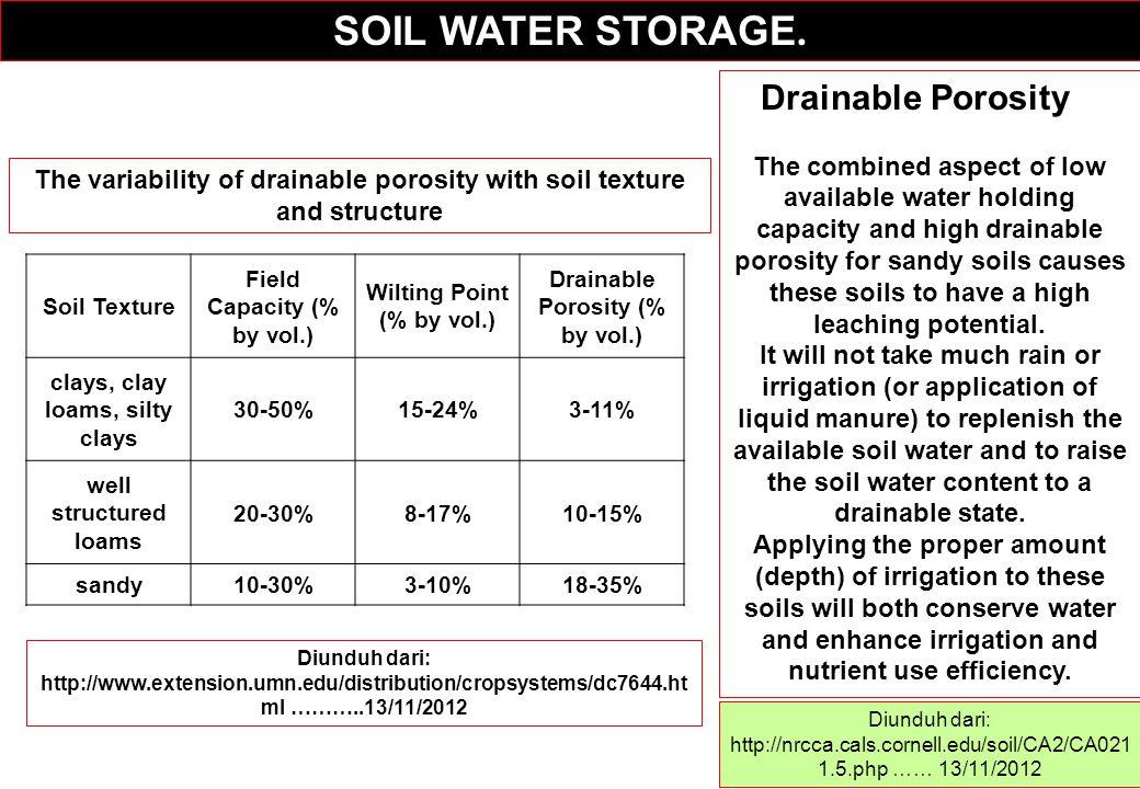 SOIL WATER STORAGE. Drainable Porosity