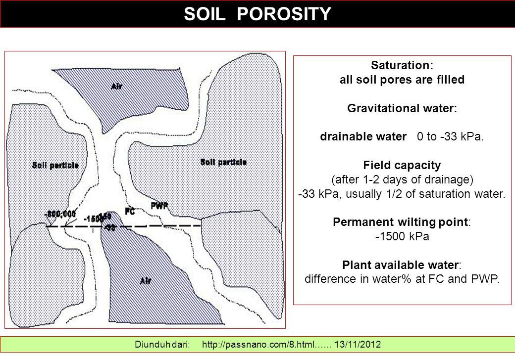 SOIL POROSITY Saturation: all soil pores are filled