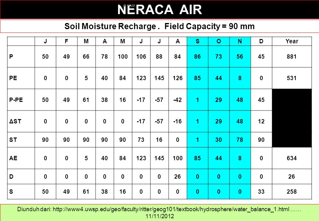 Soil Moisture Recharge . Field Capacity = 90 mm