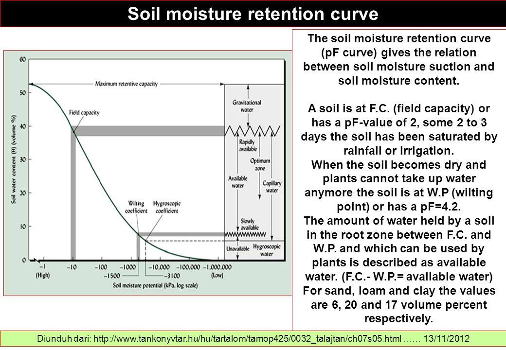 Soil moisture retention curve