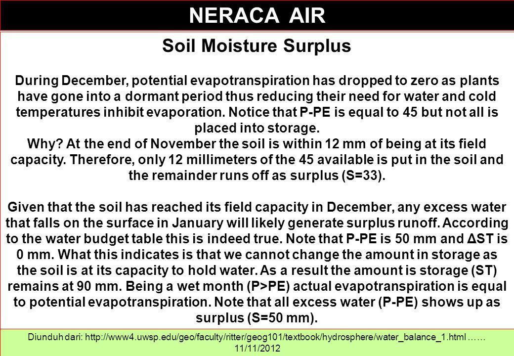 NERACA AIR Soil Moisture Surplus