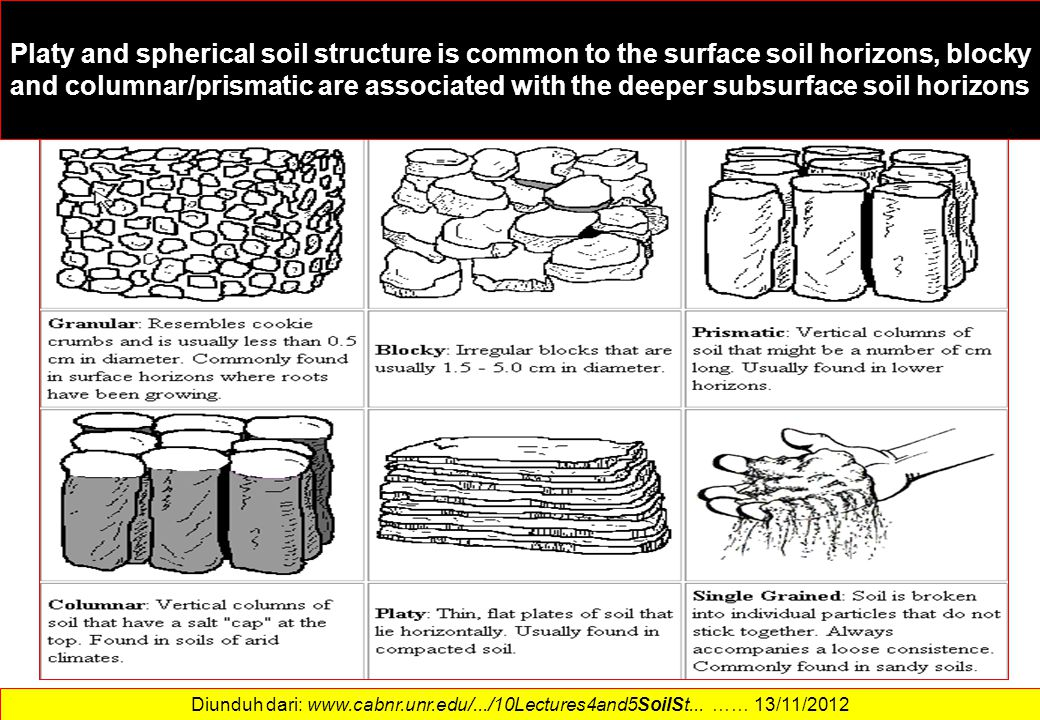 Platy and spherical soil structure is common to the surface soil horizons, blocky and columnar/prismatic are associated with the deeper subsurface soil horizons