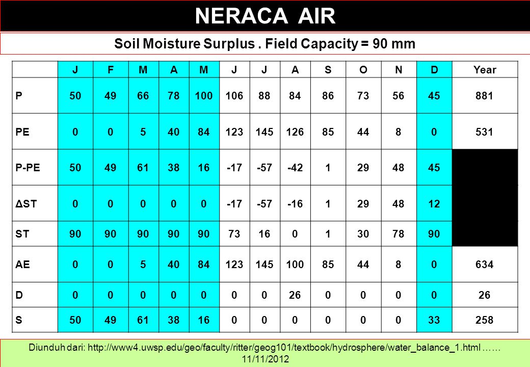 Soil Moisture Surplus . Field Capacity = 90 mm