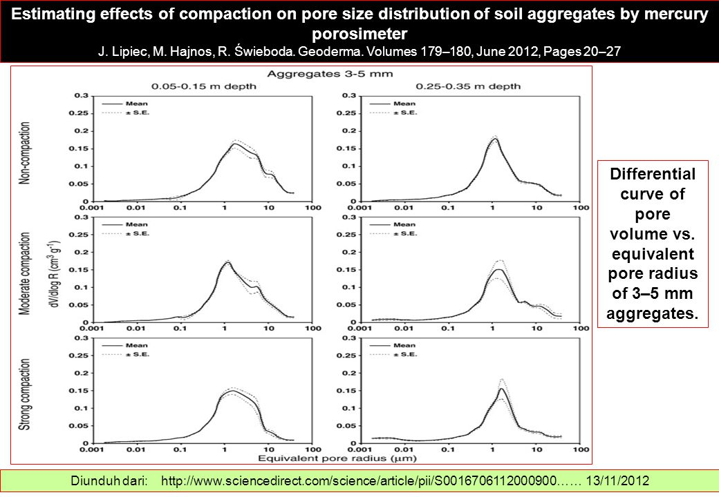 Estimating effects of compaction on pore size distribution of soil aggregates by mercury porosimeter
