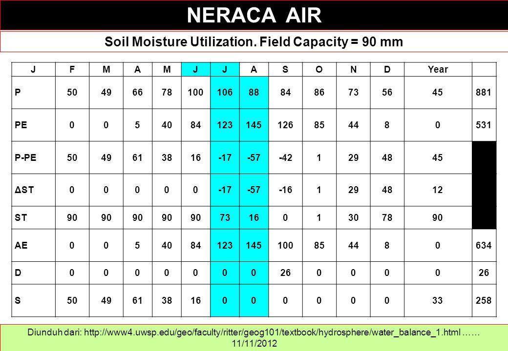 Soil Moisture Utilization. Field Capacity = 90 mm
