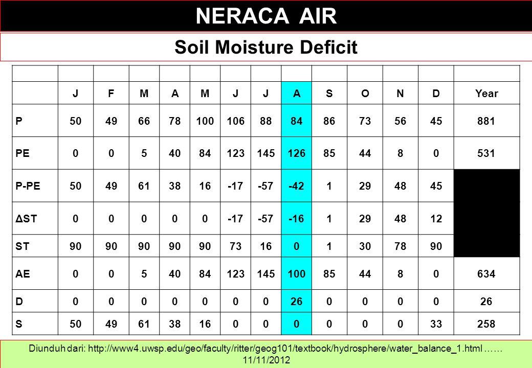 NERACA AIR Soil Moisture Deficit J F M A S O N D Year P 50 49 66 78