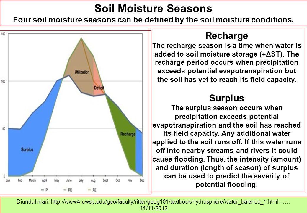 Soil Moisture Seasons Recharge