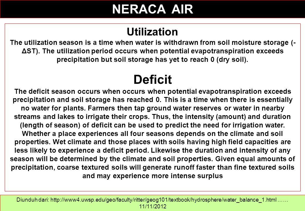NERACA AIR Deficit Utilization