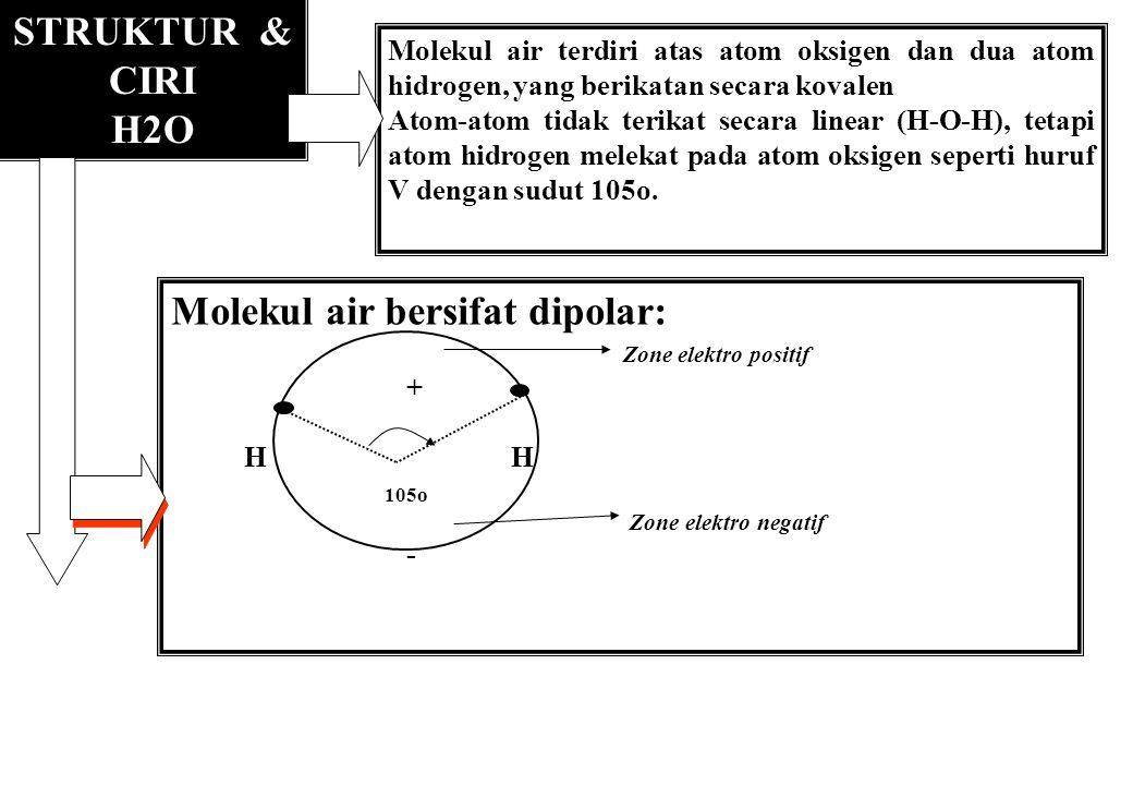 Molekul air bersifat dipolar: