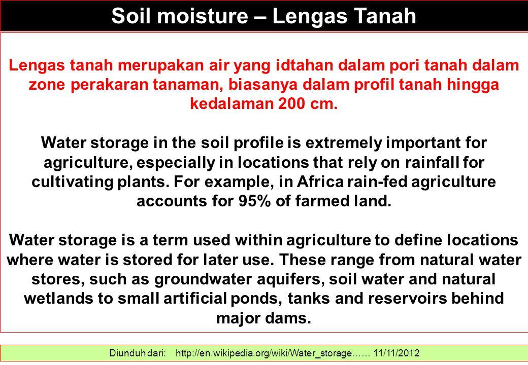 Soil moisture – Lengas Tanah