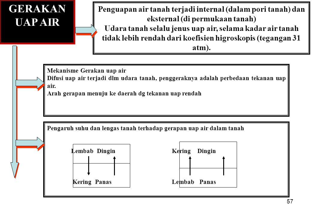 GERAKAN UAP AIR Penguapan air tanah terjadi internal (dalam pori tanah) dan eksternal (di permukaan tanah)