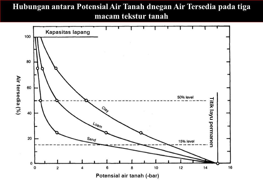 Potensial air tanah (-bar)