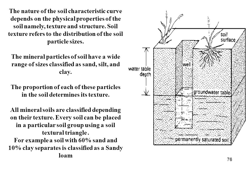 The nature of the soil characteristic curve depends on the physical properties of the soil namely, texture and structure. Soil texture refers to the distribution of the soil particle sizes.