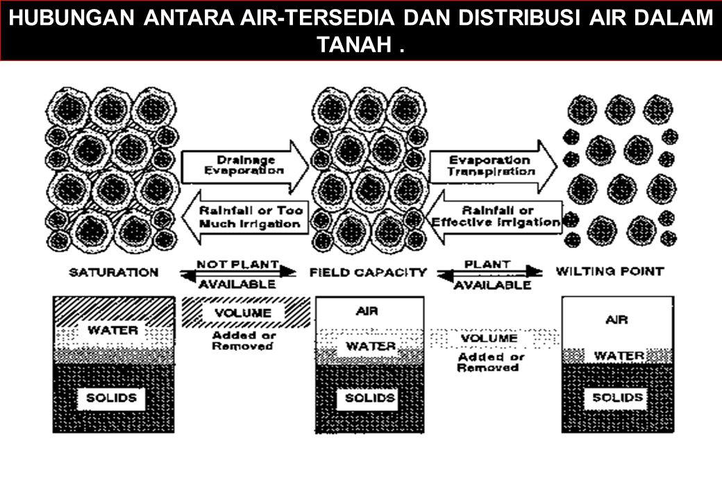 HUBUNGAN ANTARA AIR-TERSEDIA DAN DISTRIBUSI AIR DALAM TANAH .