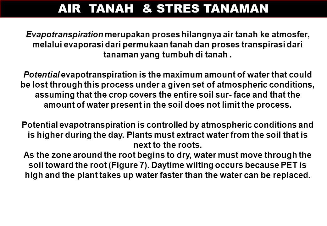 AIR TANAH & STRES TANAMAN
