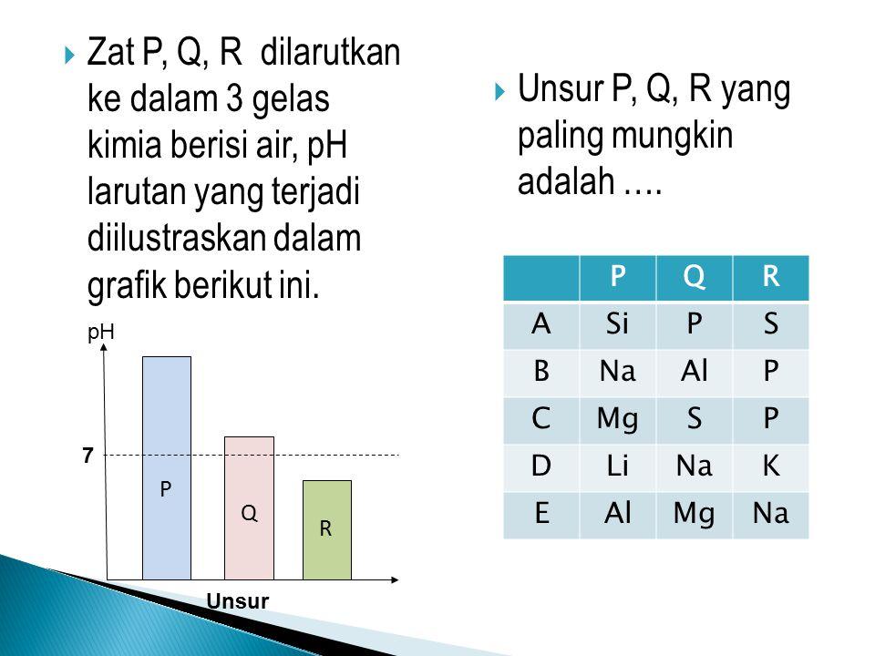Unsur P, Q, R yang paling mungkin adalah ….