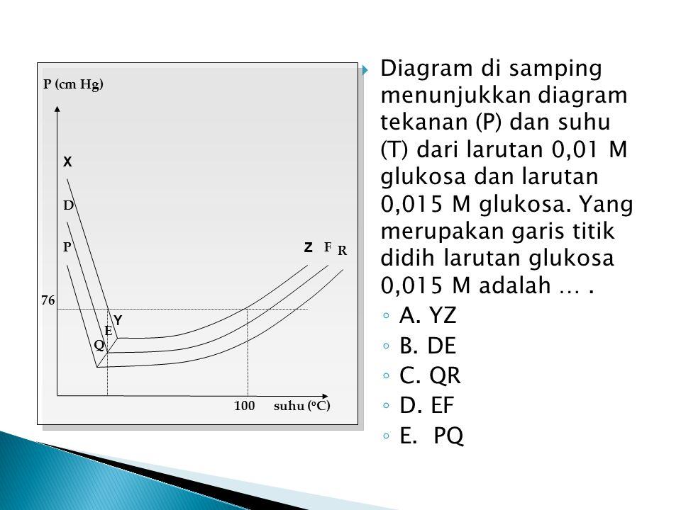 Diagram di samping menunjukkan diagram tekanan (P) dan suhu (T) dari larutan 0,01 M glukosa dan larutan 0,015 M glukosa. Yang merupakan garis titik didih larutan glukosa 0,015 M adalah … .