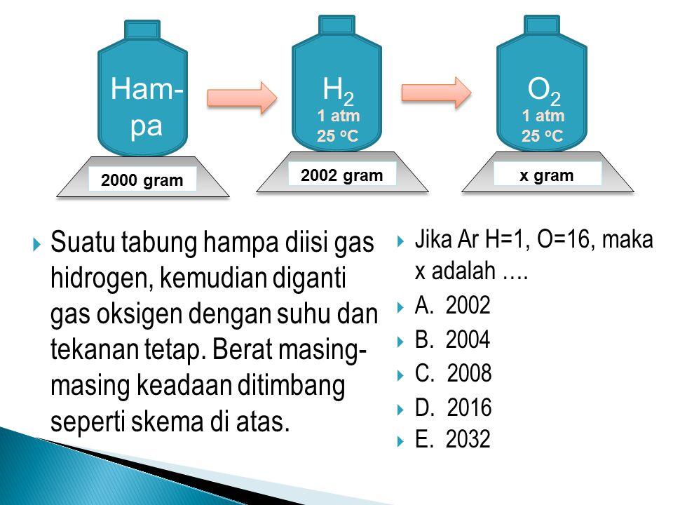 H2 O2. Ham- pa. 1 atm. 25 oC. 2000 gram. 2002 gram. x gram.