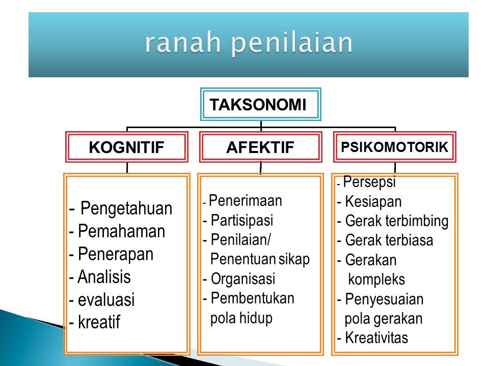 ranah penilaian Pengetahuan Pemahaman Penerapan Analisis evaluasi
