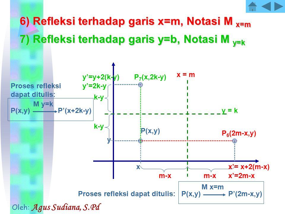 6) Refleksi terhadap garis x=m, Notasi M x=m