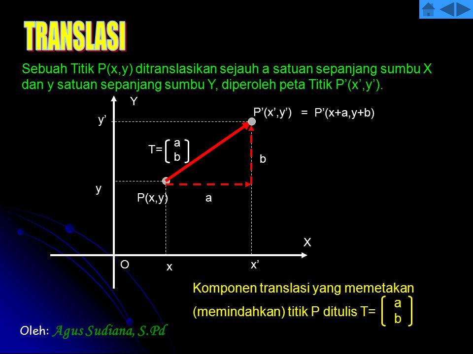 TRANSLASI Sebuah Titik P(x,y) ditranslasikan sejauh a satuan sepanjang sumbu X dan y satuan sepanjang sumbu Y, diperoleh peta Titik P'(x',y').