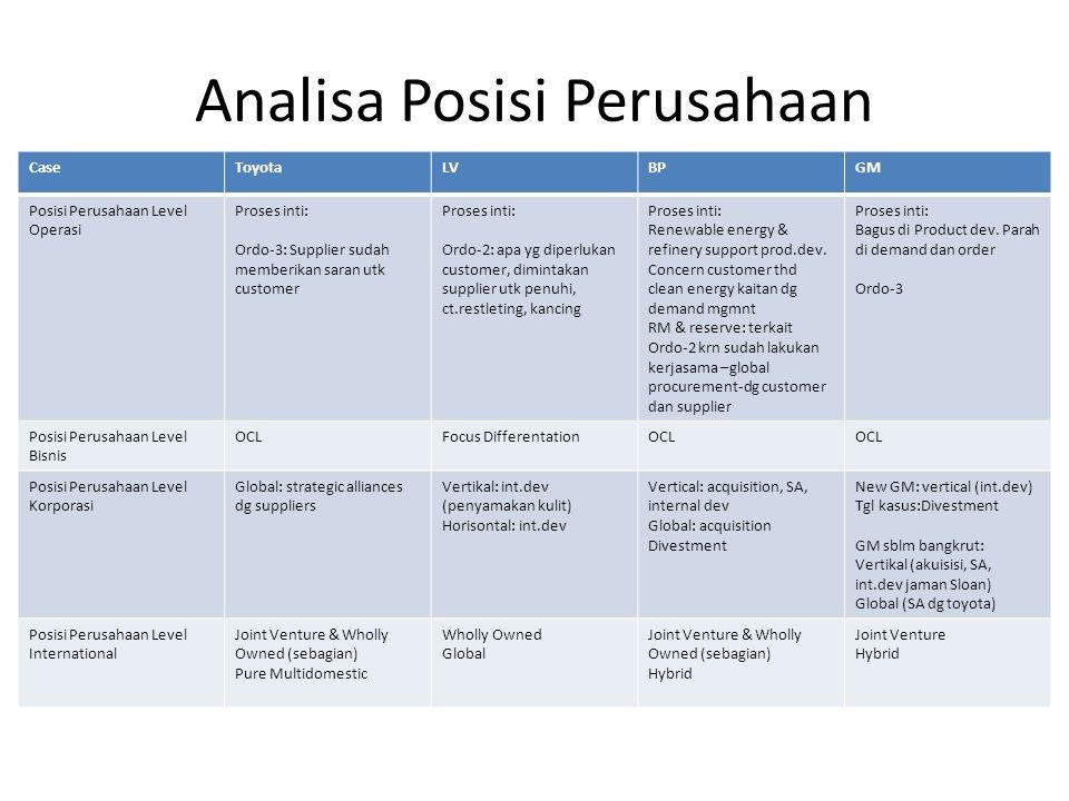 Analisa Posisi Perusahaan