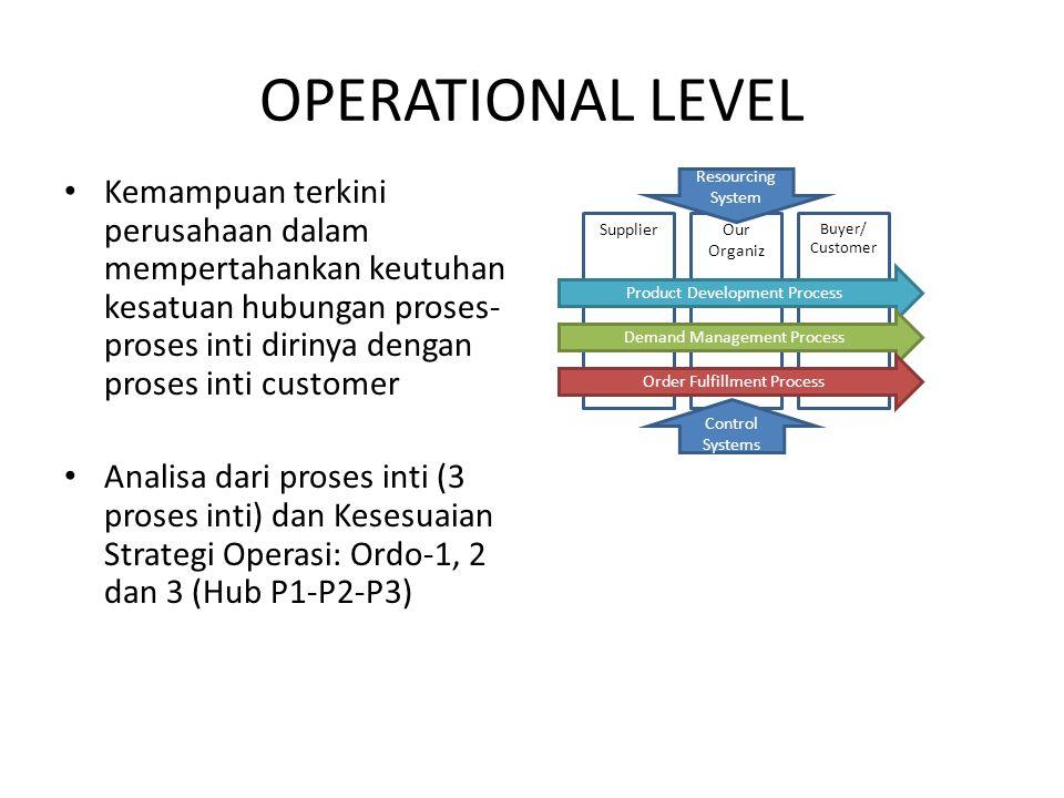 OPERATIONAL LEVEL Kemampuan terkini perusahaan dalam mempertahankan keutuhan kesatuan hubungan proses-proses inti dirinya dengan proses inti customer.